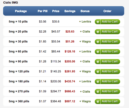 Cialis Pricing