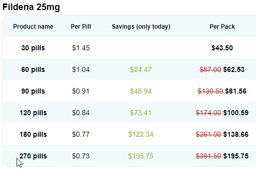 Fildena 25mg Price