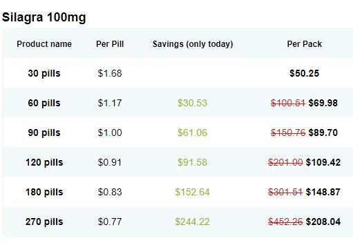Silagra Price