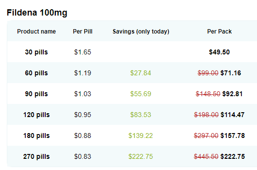Siltrate 100 from Fortune Healthcare Price