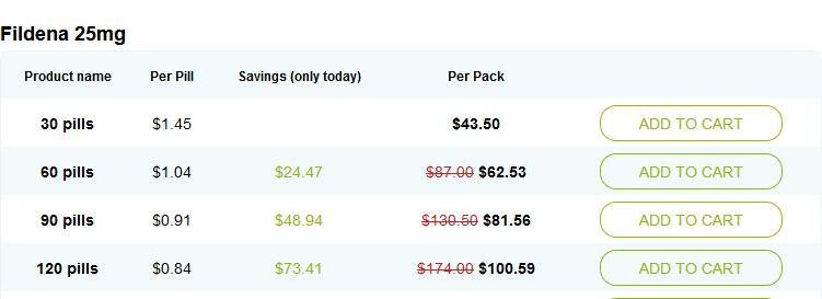 Online Fildena 25mg price