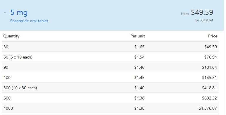 Proscar Online Price