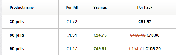 Finasteride5mg Pricing