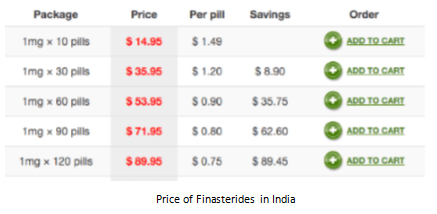 Price of Finasterides in India