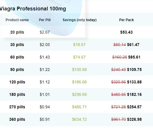 Generic Viagra Professional Price