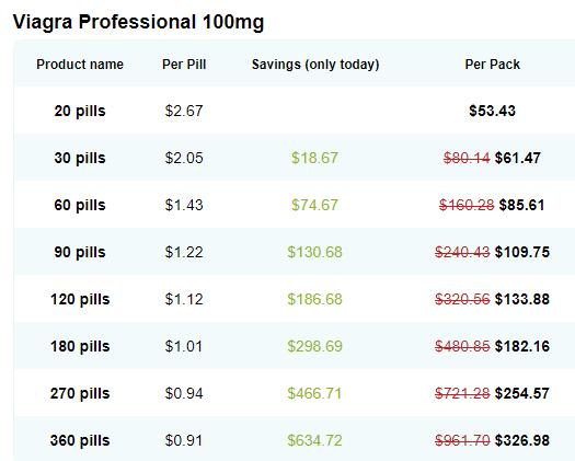 Viagra Professional 100 mg Price